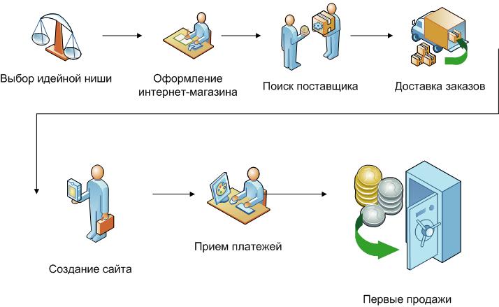 fb5c9dc1 Базовая схема создания интернет магазина | Создаем интернет магазин ...