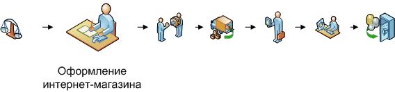 Оформление интернет-магазина