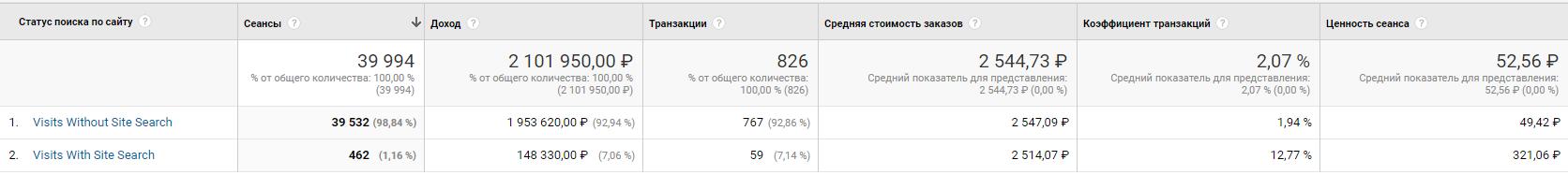 kak_nastroit_otslezhivanie_posika_na_saite_6