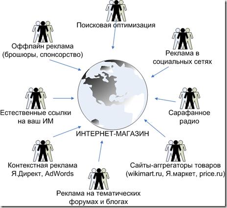 Изображение - Как работает интернет магазин kak_privlech_pokupatelya_thumb