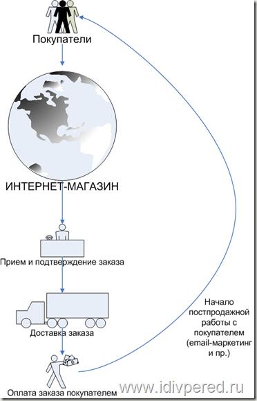 Изображение - Как работает интернет магазин main_thumb