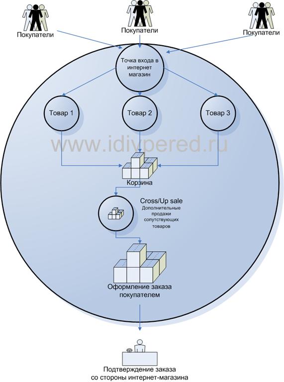 c8313fdf16b9d Принцип работы интернет магазина | Создаем интернет магазин сами с нуля