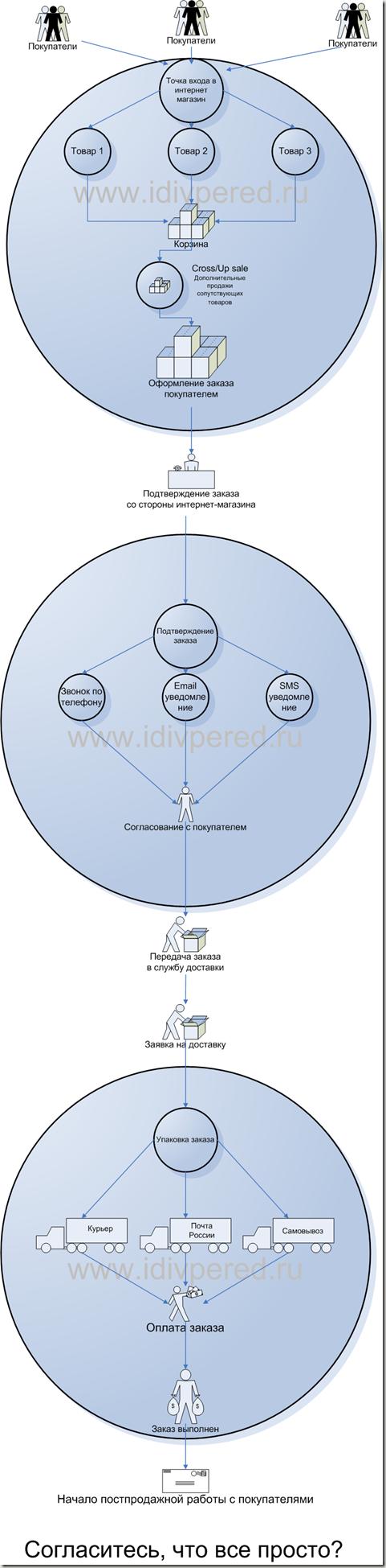 Изображение - Как работает интернет магазин princip_raboty_internet_magazina_full_thumb
