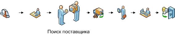 Поиск поставщика для интернет-магазина