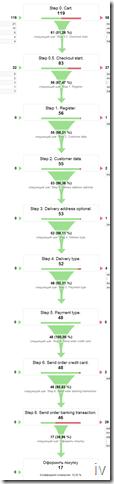 google_analytics_визуализация_последовательностей