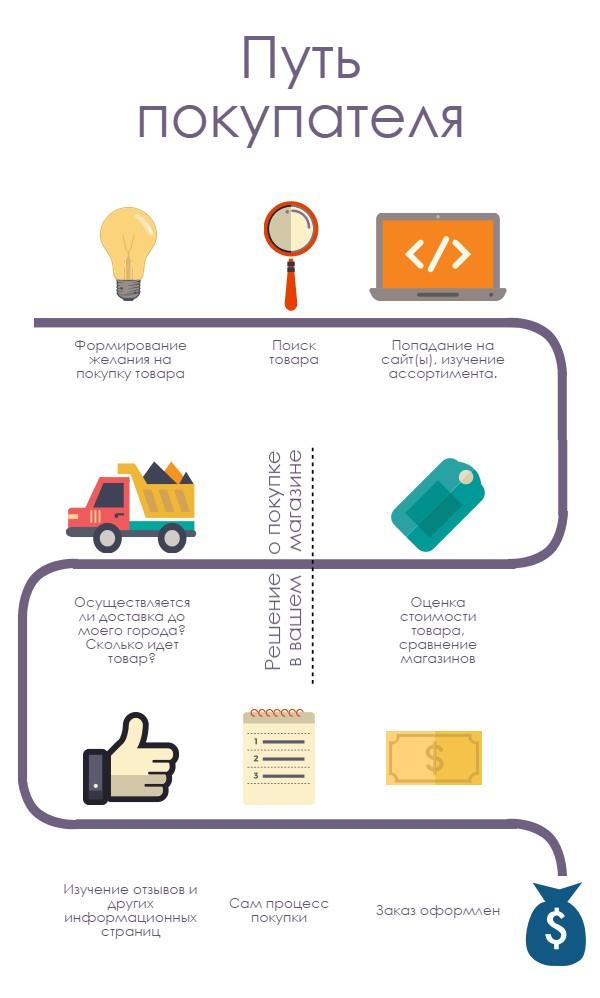 Как идет процесс покупки в интернет магазине?