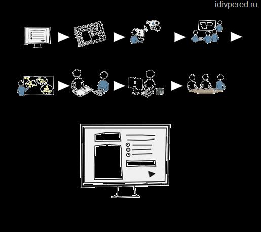 схема открытия интернет магазина