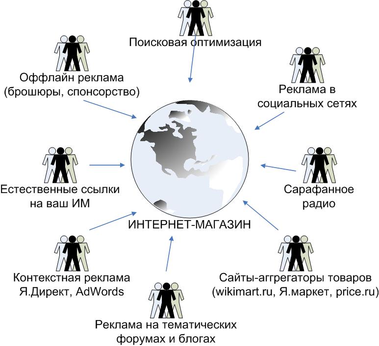 f71af202e453 Принцип работы интернет магазина   Создаем интернет магазин сами с нуля