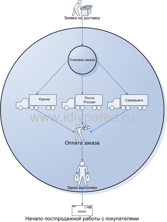 Прицип и схема работы интернет