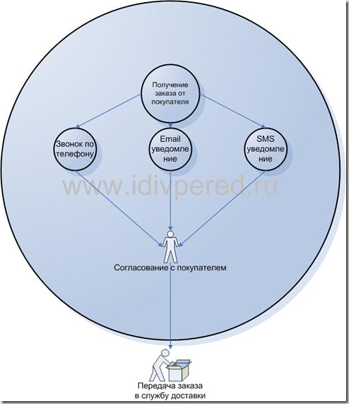 Прицип и схема работы интернет магазина. Подтверждение заказа.