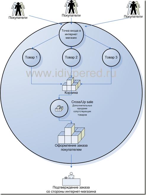 Прицип и схема работы интернет магазина